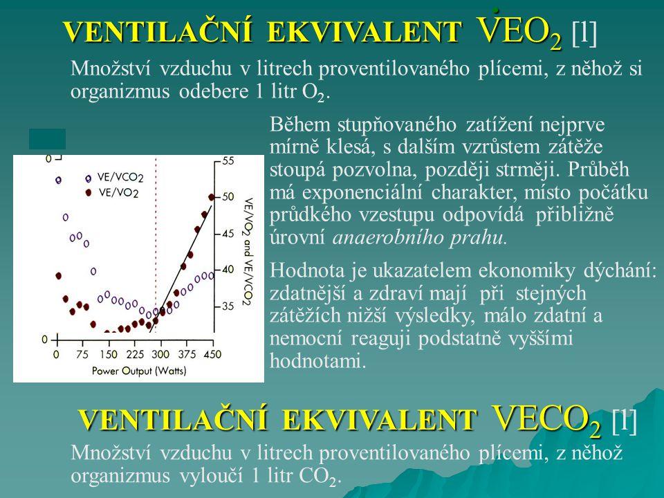 . VENTILAČNÍ EKVIVALENT VEO2 [l] VENTILAČNÍ EKVIVALENT VECO2 [l]